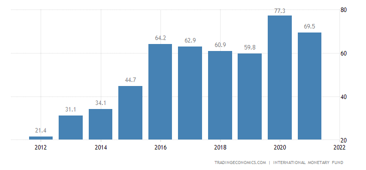 Gabon Government Debt to GDP