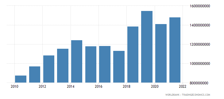 gabon gross national expenditure constant 2000 us dollar wb data