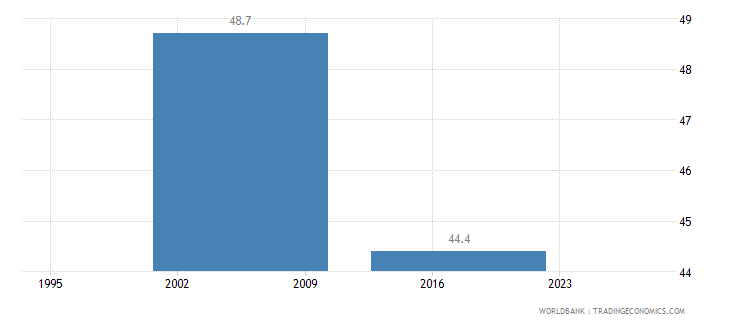 gabon income share held by highest 20percent wb data