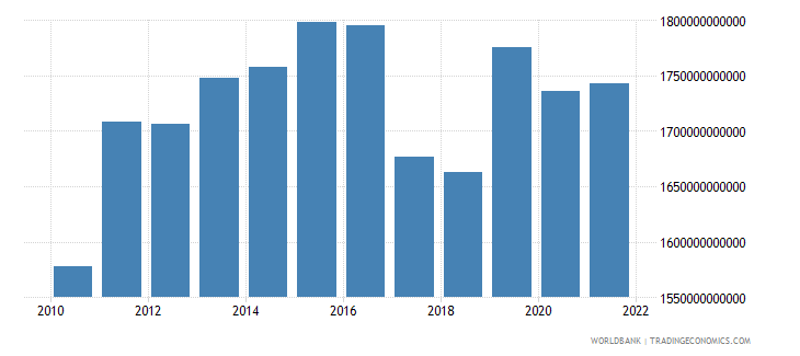 gabon industry value added constant lcu wb data