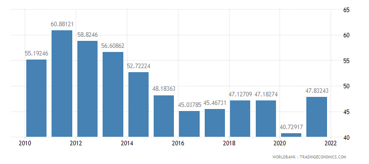 gabon industry value added percent of gdp wb data