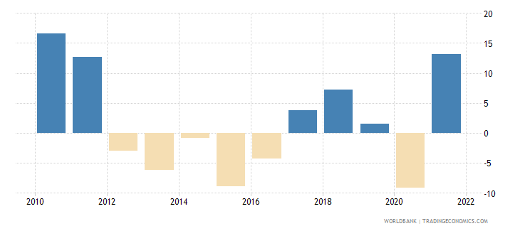 gabon inflation gdp deflator linked series annual percent wb data
