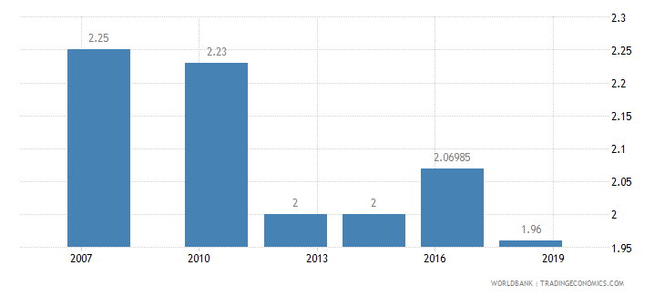 gabon logistics performance index efficiency of customs clearance process 1 low to 5 high wb data