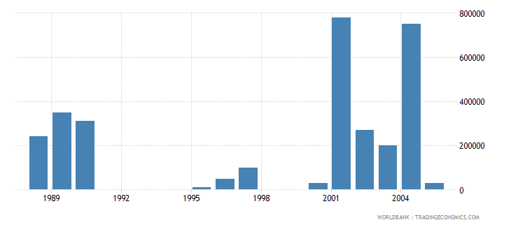 gabon net bilateral aid flows from dac donors netherlands us dollar wb data