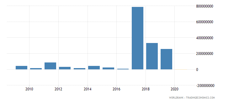 gabon net financial flows multilateral nfl us dollar wb data