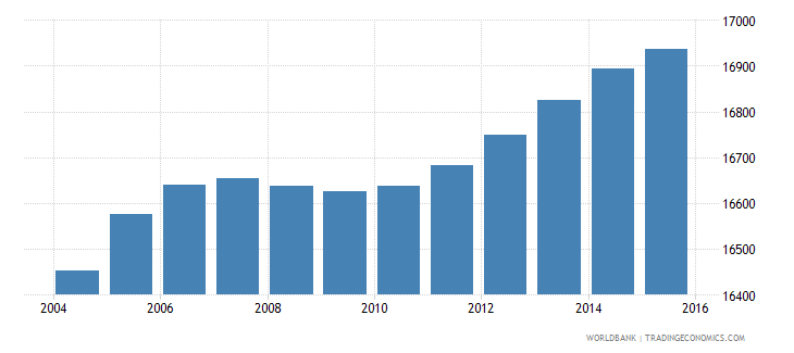 gabon population age 0 male wb data