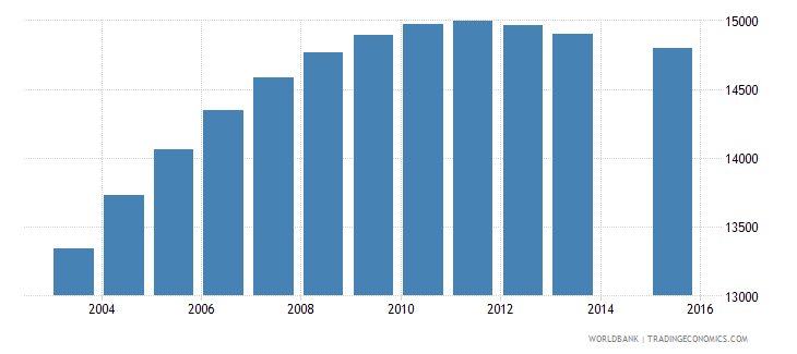 gabon population age 18 female wb data