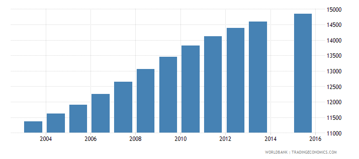 gabon population age 23 female wb data