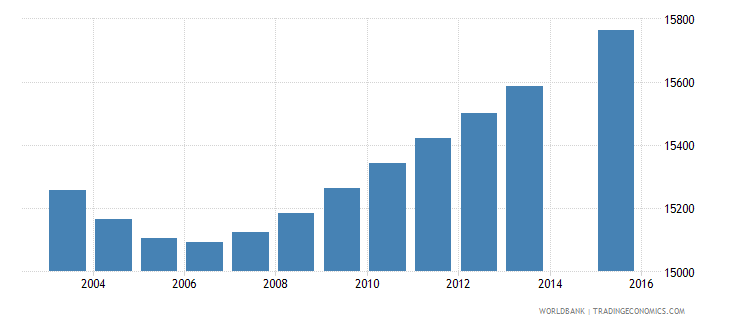 gabon population age 6 female wb data