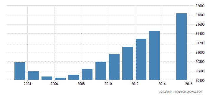 gabon population age 6 total wb data