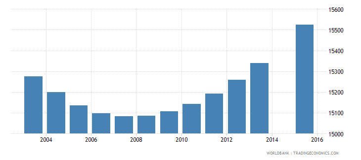 gabon population age 8 female wb data