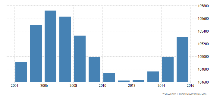 gabon population ages 10 16 female wb data
