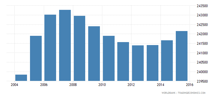 gabon population ages 10 17 total wb data