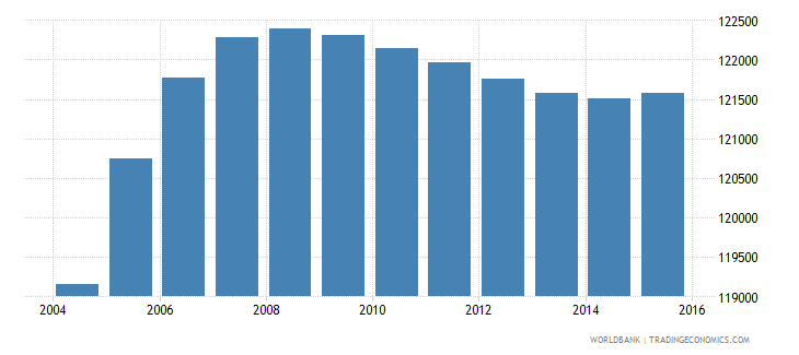 gabon population ages 11 18 male wb data