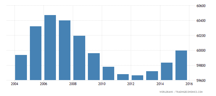 gabon population ages 12 15 female wb data