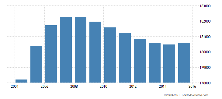 gabon population ages 12 17 total wb data