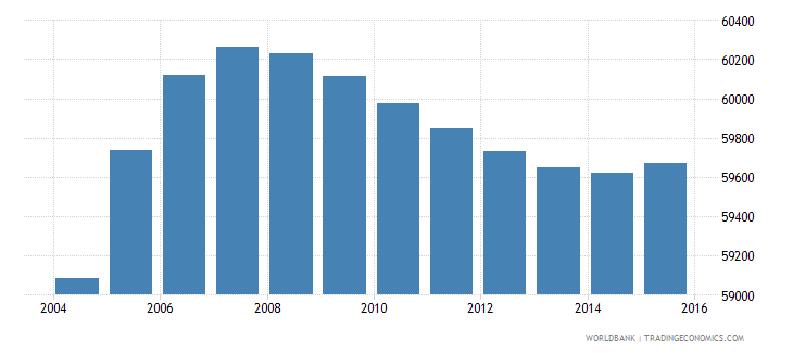 gabon population ages 13 16 female wb data