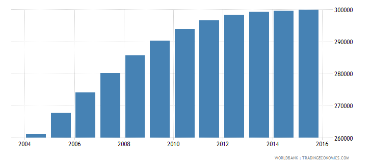gabon population ages 15 24 total wb data