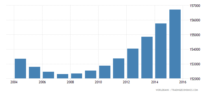 gabon population ages 6 10 total wb data