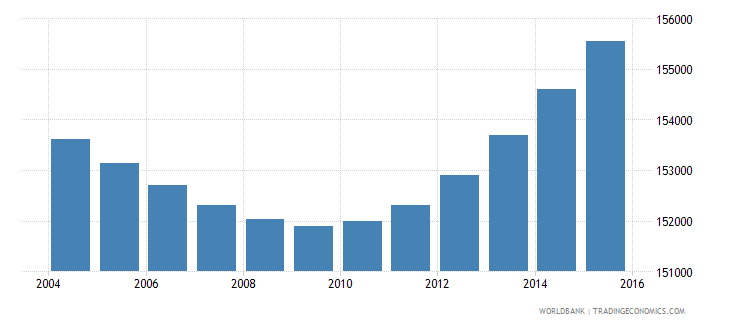 gabon population ages 7 11 total wb data