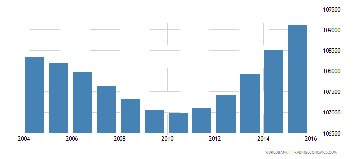 gabon population ages 7 13 male wb data