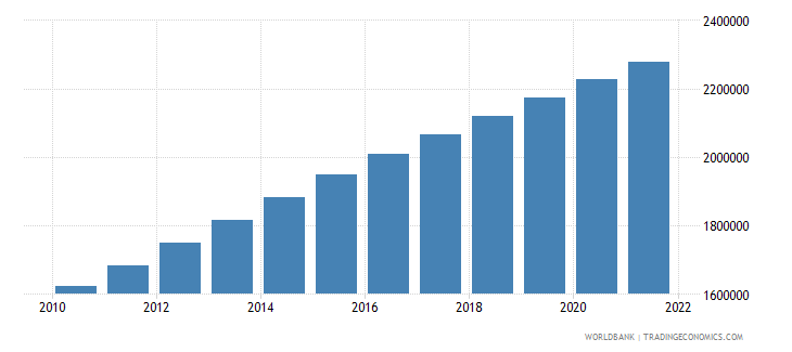 gabon population total wb data