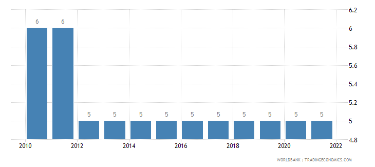 gabon primary education duration years wb data