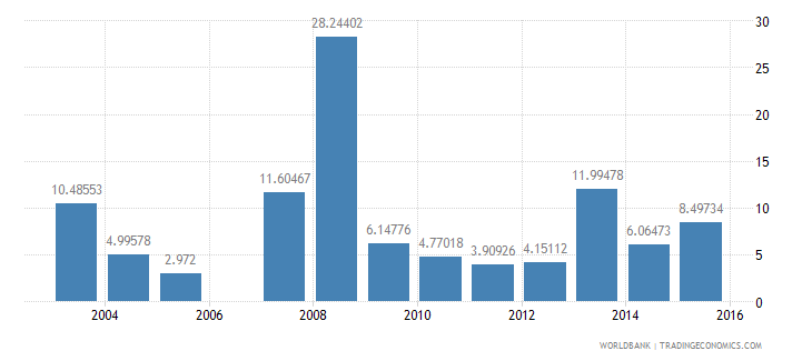 gabon public and publicly guaranteed debt service percent of exports excluding workers remittances wb data