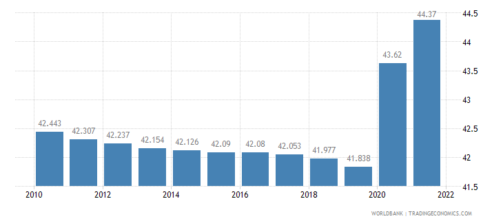 gabon unemployment youth female percent of female labor force ages 15 24 wb data