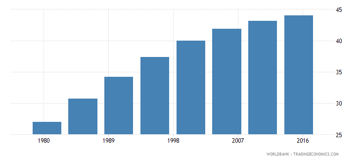 gabon urban population male percent of total wb data