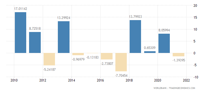georgia agriculture value added annual percent growth wb data