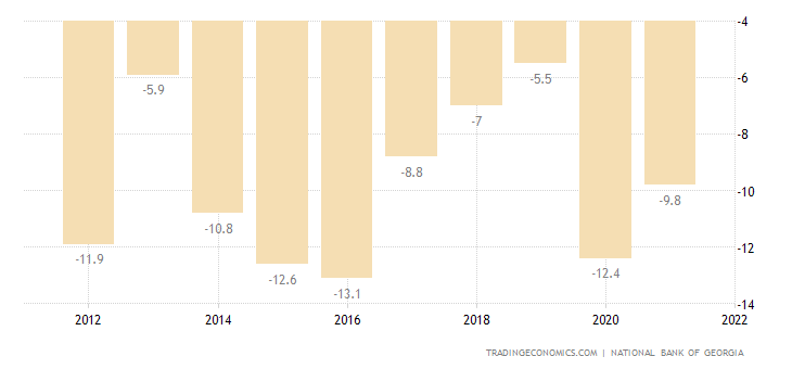 Georgia Current Account to GDP