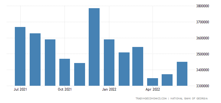 Georgia Foreign Exchange Reserves
