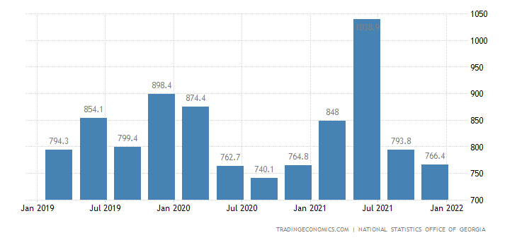 Georgia GDP From Manufacturing