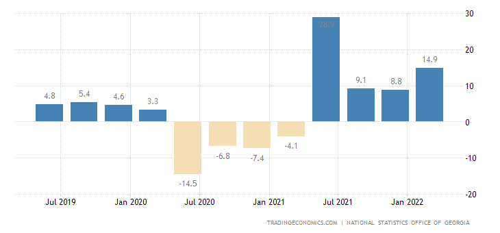 Georgia GDP Annual Growth Rate