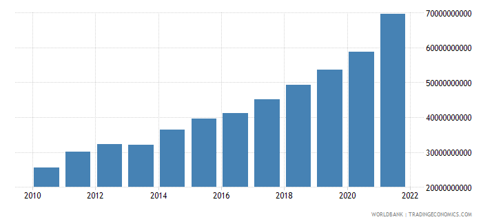 georgia gross national expenditure current lcu wb data
