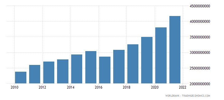 georgia household final consumption expenditure ppp constant 2005 international dollar wb data