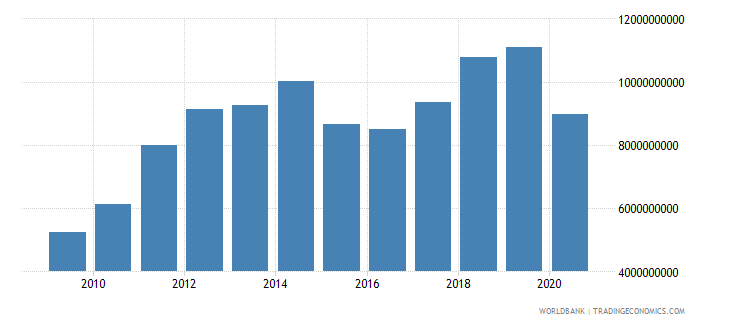 georgia imports of goods and services bop us dollar wb data