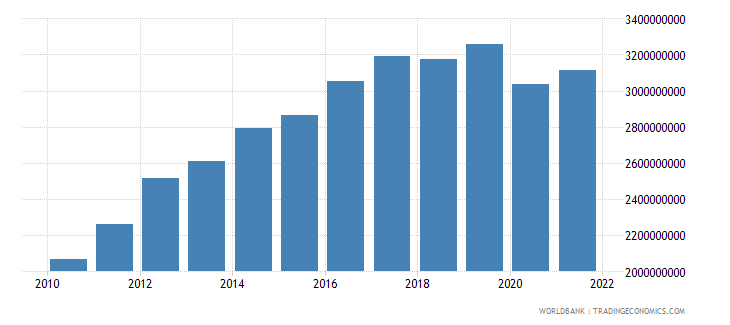 georgia industry value added constant 2000 us dollar wb data