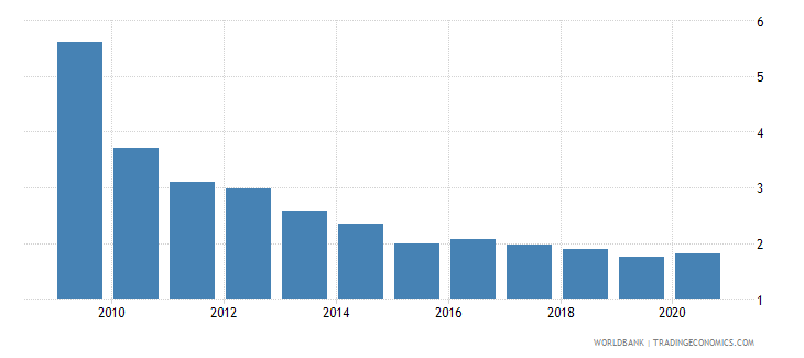 georgia military expenditure percent of gdp wb data