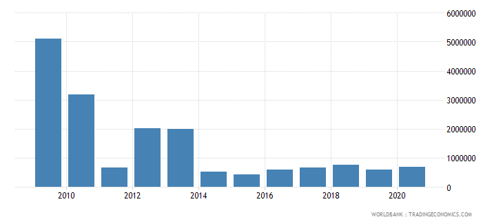 georgia net bilateral aid flows from dac donors netherlands us dollar wb data
