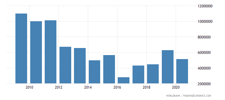 georgia net bilateral aid flows from dac donors norway us dollar wb data