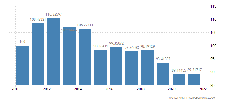 georgia real effective exchange rate index 2000  100 wb data