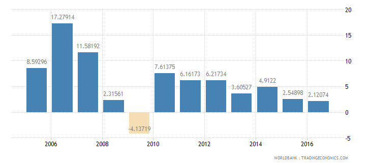 georgia services etc  value added annual percent growth wb data