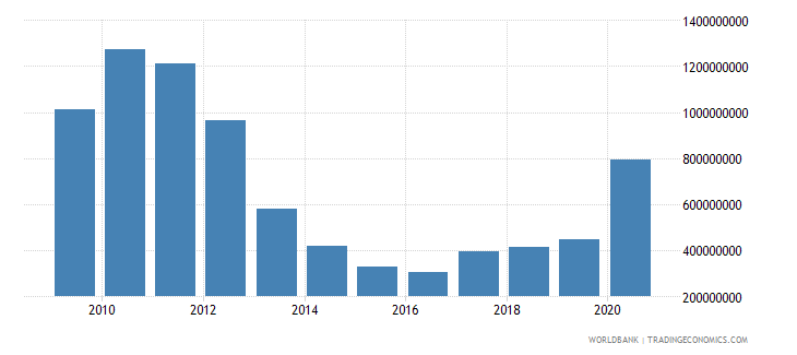 georgia use of imf credit dod us dollar wb data