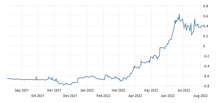 Germany 12 Month Bubill Yield