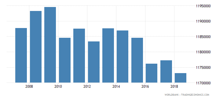 germany arable land hectares wb data