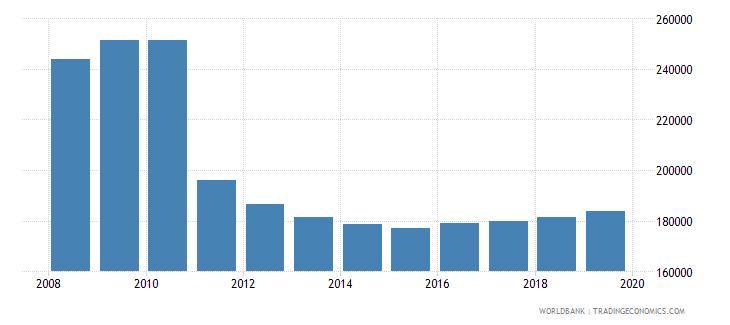 germany armed forces personnel total wb data