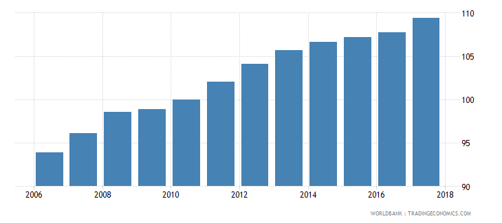 germany average consumer price index 2010 100 wb data