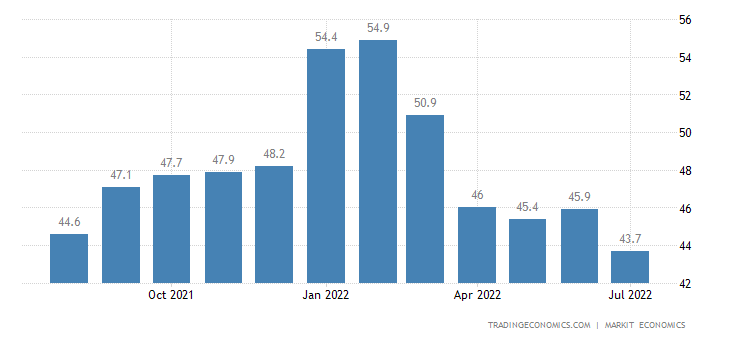 Germany Construction Pmi